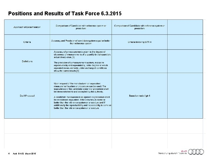 Positions and Results of Task Force 6. 3. 2015 4 Audi, EA-52, March 2015