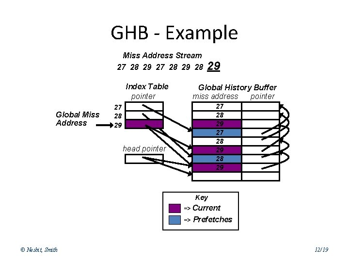GHB - Example Miss Address Stream 27 28 29 28 Index Table pointer Global