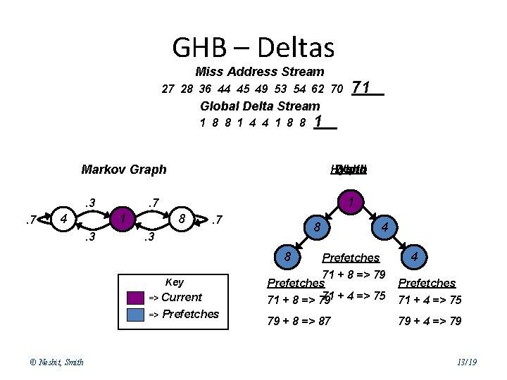 GHB – Deltas Miss Address Stream 27 28 36 44 45 49 53 54