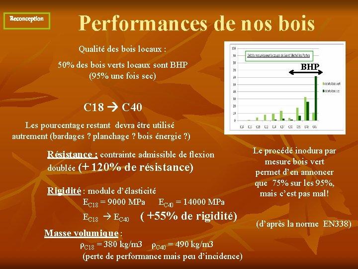 Performances de nos bois Reconception Qualité des bois locaux : 50% des bois verts