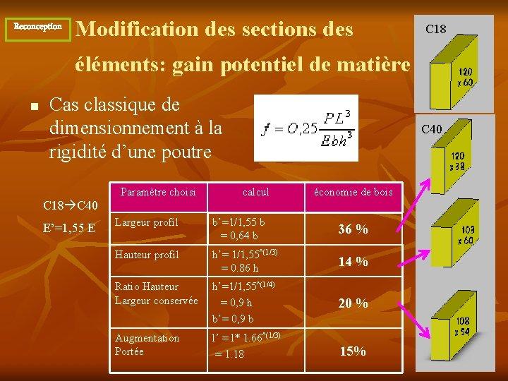 Reconception Modification des sections des C 18 éléments: gain potentiel de matière n Cas