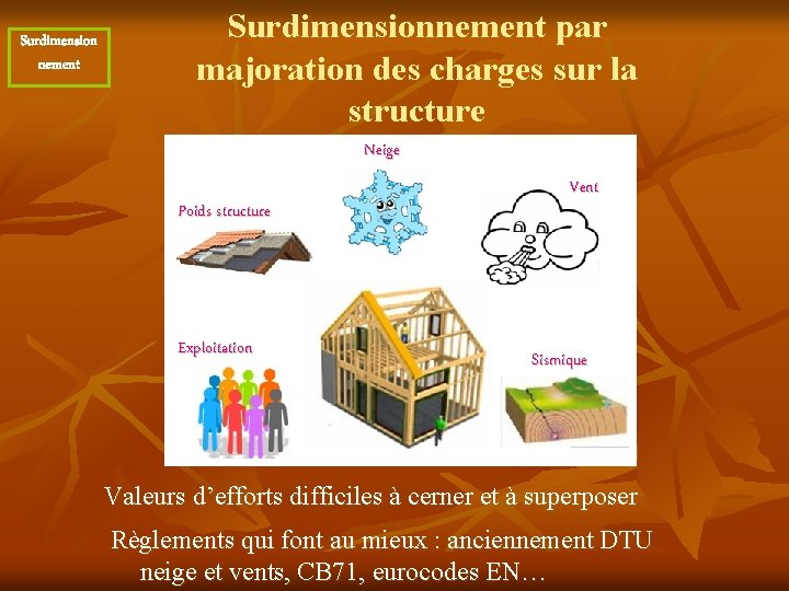Surdimension nement Surdimensionnement par majoration des charges sur la structure Neige Poids structure Exploitation