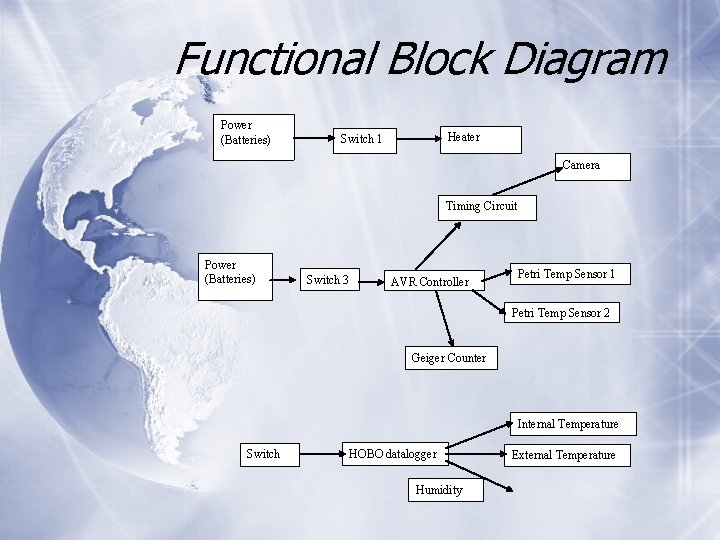 Functional Block Diagram Power (Batteries) Heater Switch 1 Camera Timing Circuit Power (Batteries) Switch