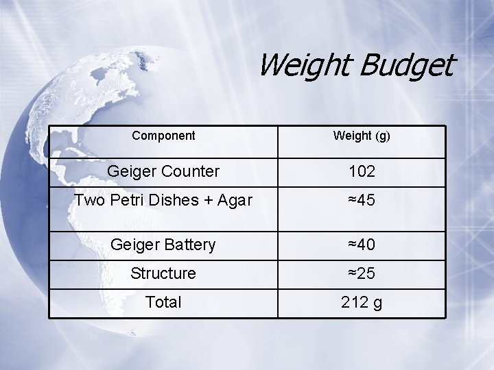 Weight Budget Component Weight (g) Geiger Counter 102 Two Petri Dishes + Agar ≈45