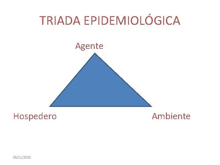 TRIADA EPIDEMIOLÓGICA Agente Hospedero 05/11/2020 Ambiente
