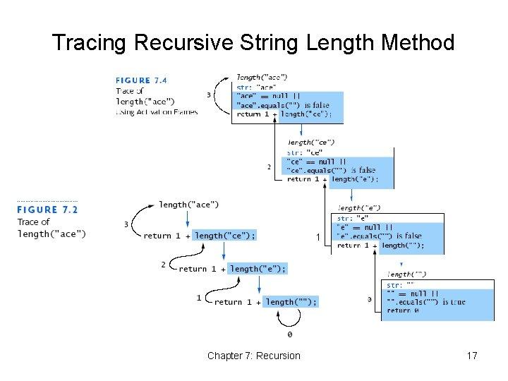 Tracing Recursive String Length Method 1 Chapter 7: Recursion 17