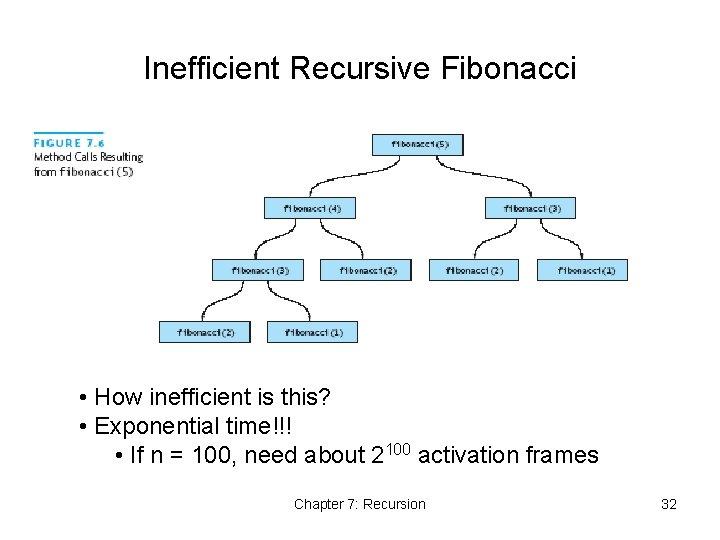 Inefficient Recursive Fibonacci • How inefficient is this? • Exponential time!!! • If n
