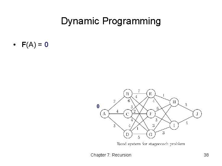 Dynamic Programming • F(A) = 0 0 Chapter 7: Recursion 38