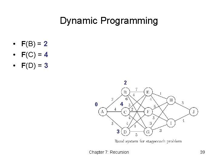 Dynamic Programming • F(B) = 2 • F(C) = 4 • F(D) = 3