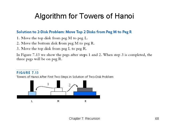 Algorithm for Towers of Hanoi Chapter 7: Recursion 68
