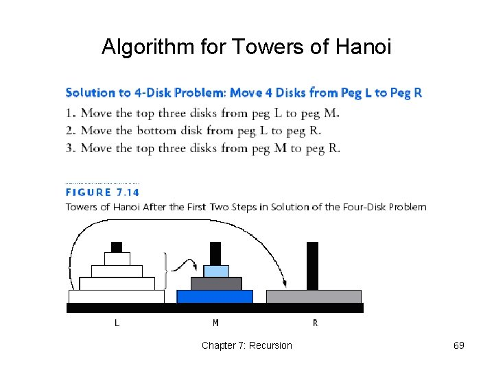 Algorithm for Towers of Hanoi Chapter 7: Recursion 69