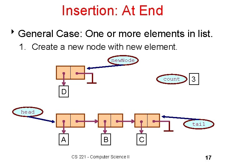 Insertion: At End 8 General Case: One or more elements in list. 1. Create