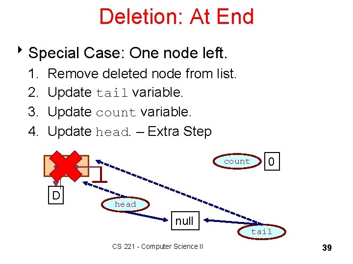 Deletion: At End 8 Special Case: One node left. 1. 2. 3. 4. Remove