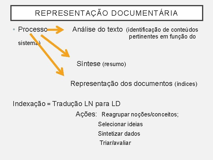 REPRESENTAÇÃO DOCUMENTÁRIA • Processo Análise do texto (identificação de conteúdos pertinentes em função do