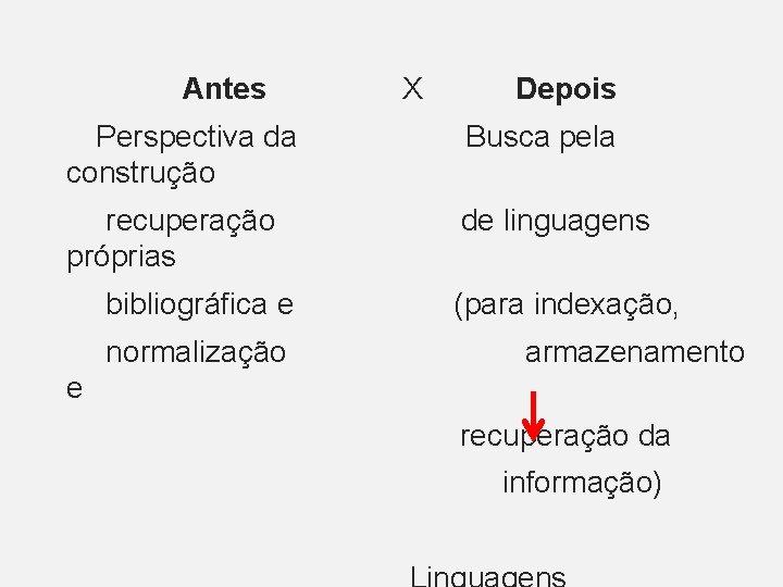 Antes X Depois Perspectiva da Busca pela construção recuperação de linguagens próprias bibliográfica