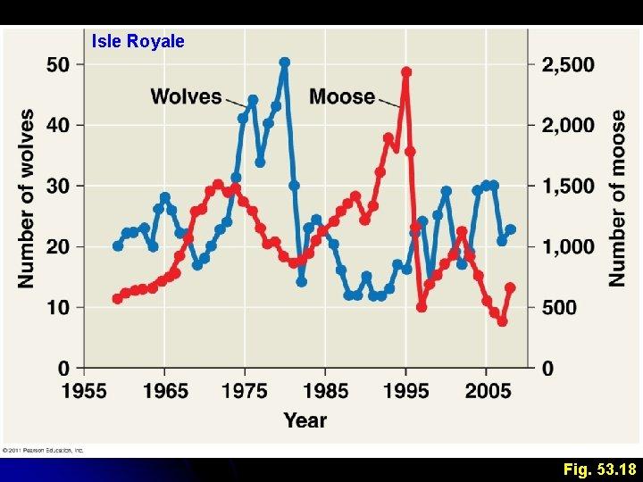 Isle Royale Fig. 53. 18