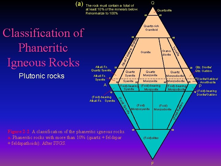 The rock must contain a total of at least 10% of the minerals below.