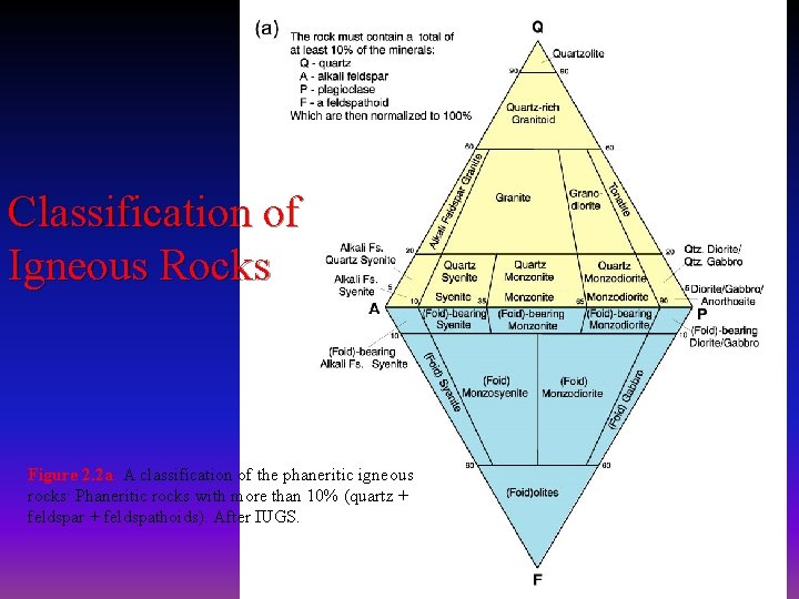 Classification of Igneous Rocks Figure 2. 2 a. A classification of the phaneritic igneous