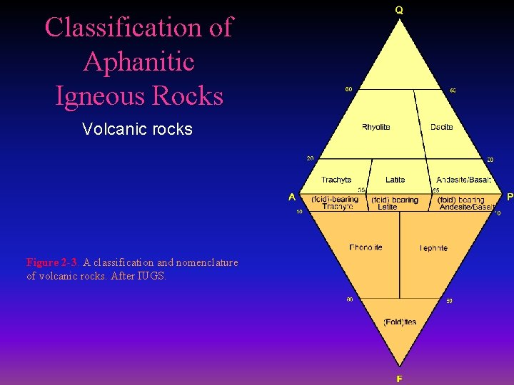 Classification of Aphanitic Igneous Rocks Volcanic rocks Figure 2 -3. A classification and nomenclature