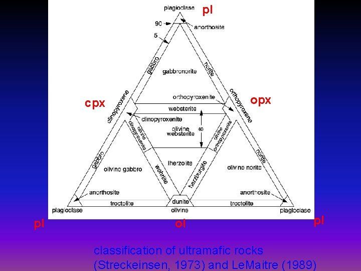 pl opx cpx pl ol pl classification of ultramafic rocks (Streckeinsen, 1973) and Le.