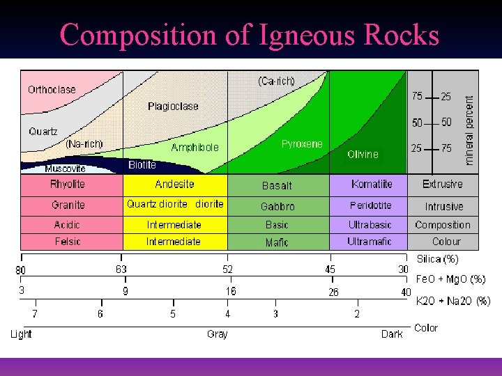 Composition of Igneous Rocks