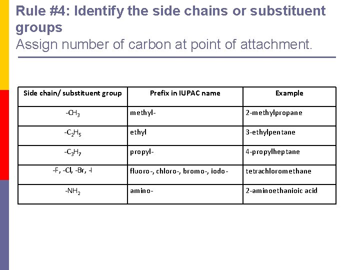 Rule #4: Identify the side chains or substituent groups Assign number of carbon at