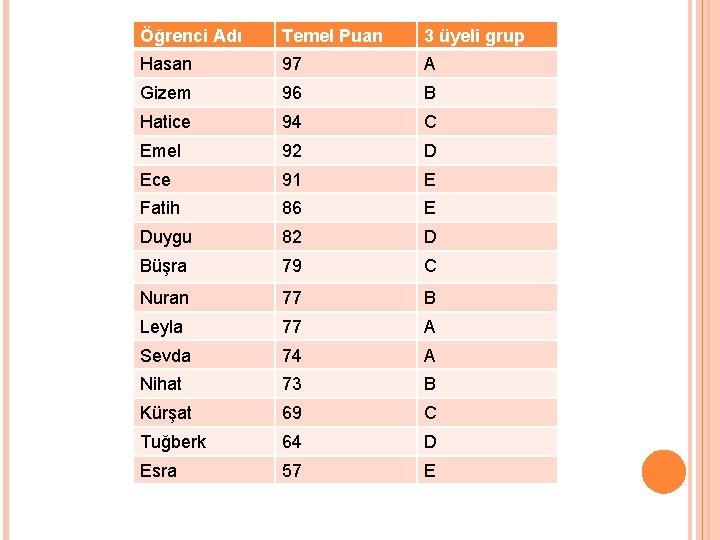 Öğrenci Adı Temel Puan 3 üyeli grup Hasan 97 A Gizem 96 B Hatice