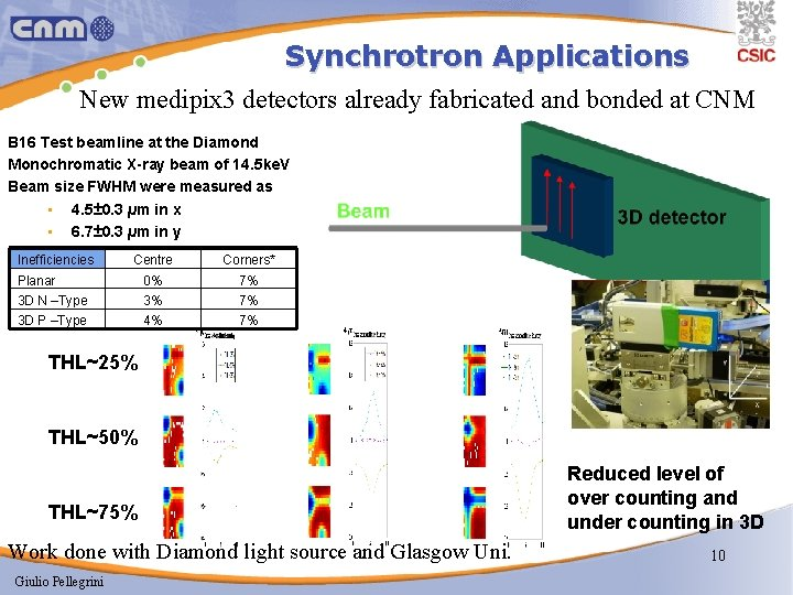 Synchrotron Applications New medipix 3 detectors already fabricated and bonded at CNM B 16
