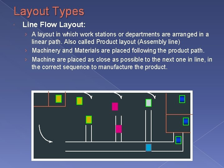 Layout Types Line Flow Layout: › A layout in which work stations or departments