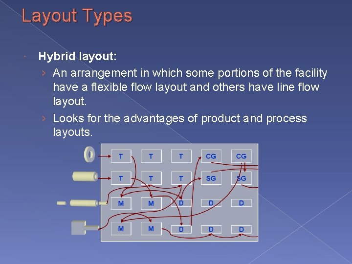 Layout Types Hybrid layout: › An arrangement in which some portions of the facility