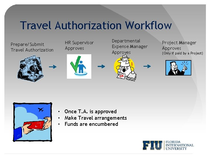 Travel Authorization Workflow Prepare/Submit Travel Authorization HR Supervisor Approves Departmental Expense Manager Approves •