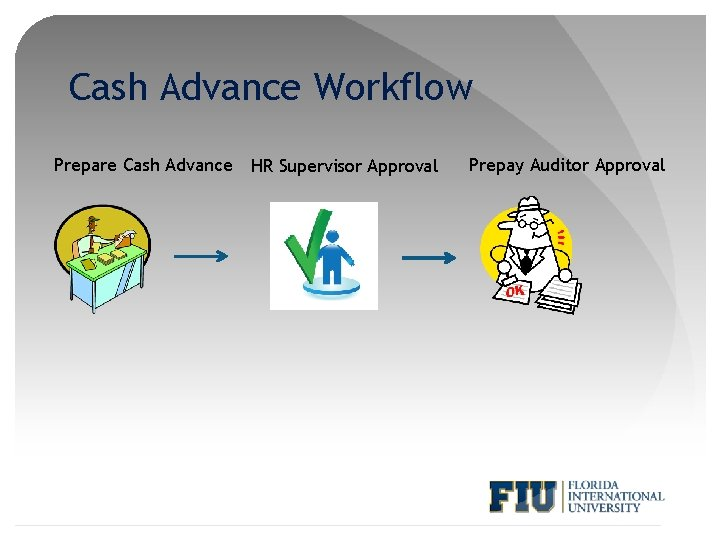 Cash Advance Workflow Prepare Cash Advance HR Supervisor Approval Prepay Auditor Approval