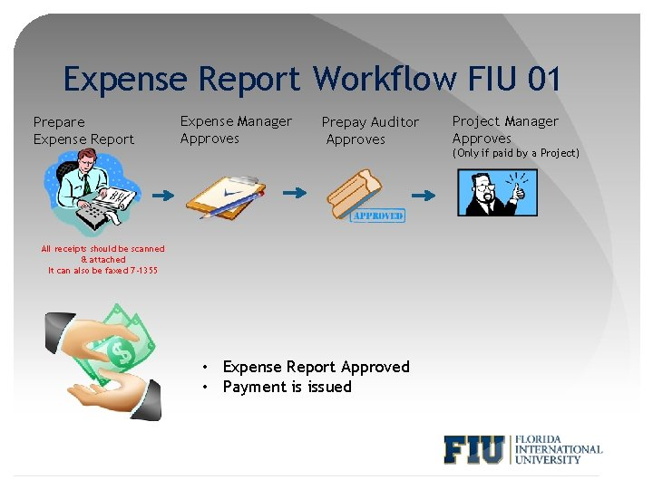 Expense Report Workflow FIU 01 Prepare Expense Report Expense Manager Approves Prepay Auditor Approves
