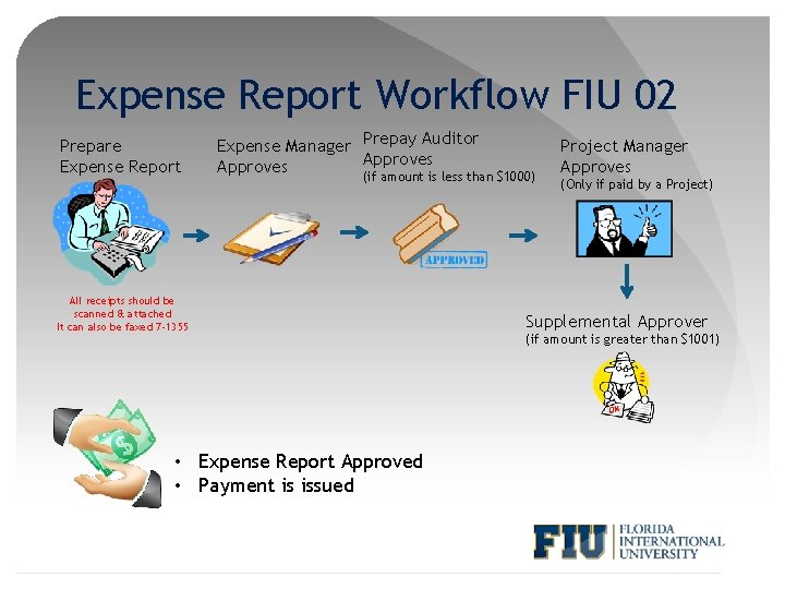 Expense Report Workflow FIU 02 Prepare Expense Report Expense Manager Prepay Auditor Approves (if
