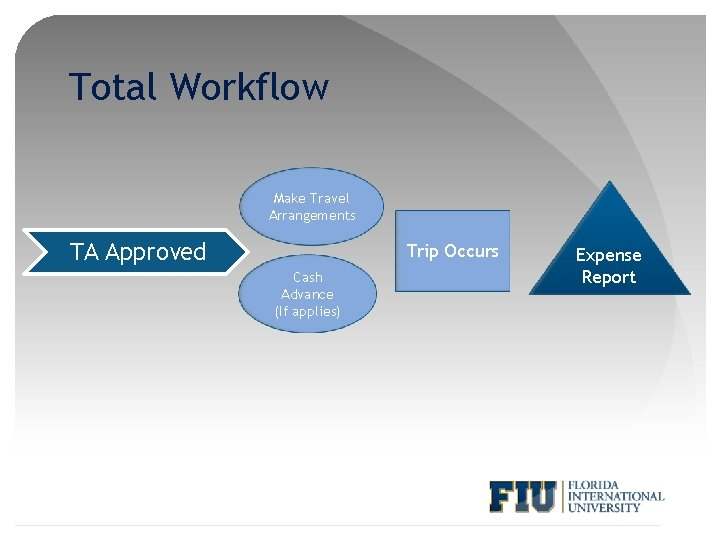 Total Workflow Make Travel Arrangements TA Approved Trip Occurs Cash Advance (If applies) Expense