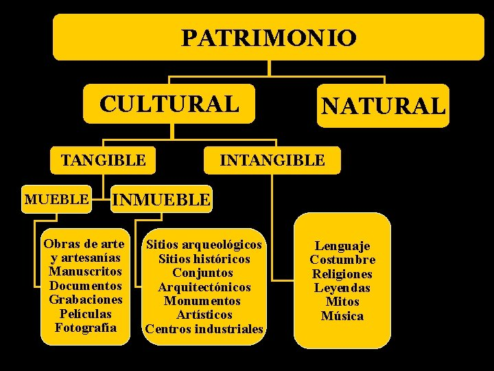 PATRIMONIO CULTURAL TANGIBLE MUEBLE NATURAL INTANGIBLE INMUEBLE Obras de arte y artesanías Manuscritos Documentos