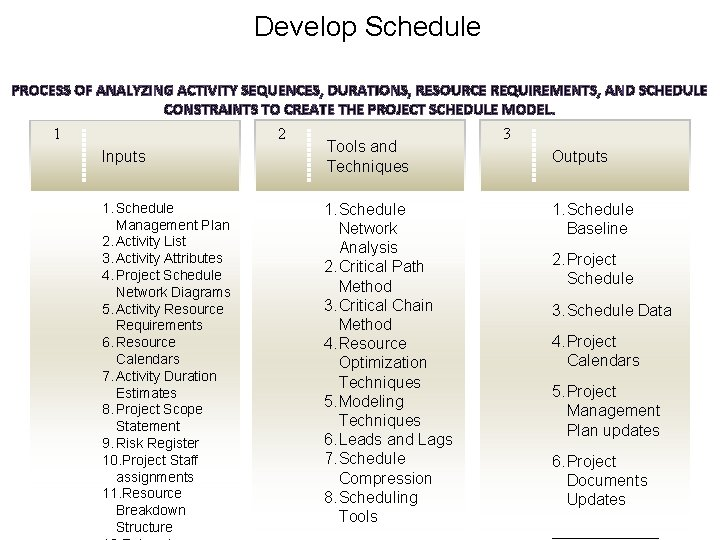 Develop Schedule PROCESS OF ANALYZING ACTIVITY SEQUENCES, DURATIONS, RESOURCE REQUIREMENTS, AND SCHEDULE CONSTRAINTS TO