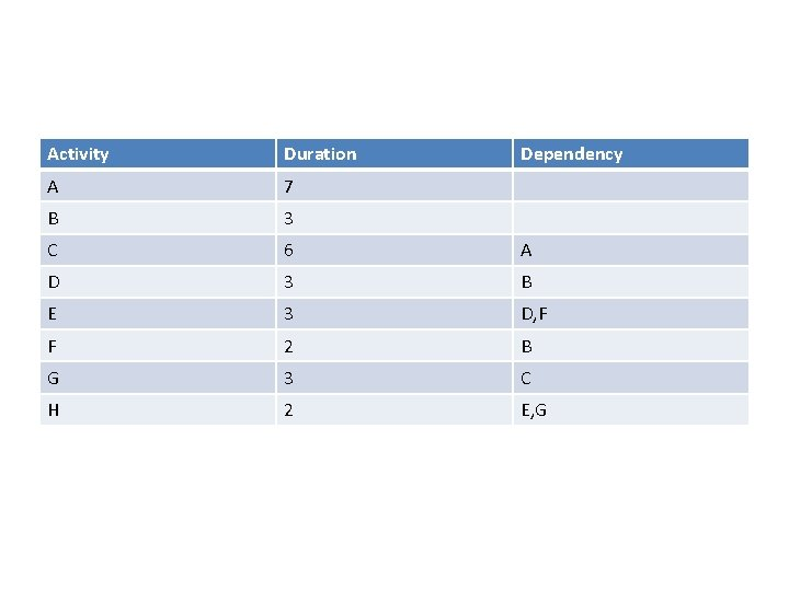 Activity Duration Dependency A 7 B 3 C 6 A D 3 B E