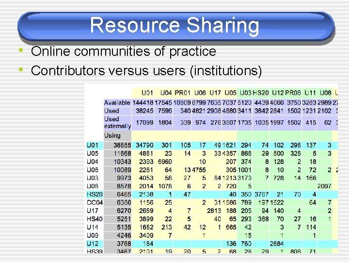 Resource Sharing • Online communities of practice • Contributors versus users (institutions)
