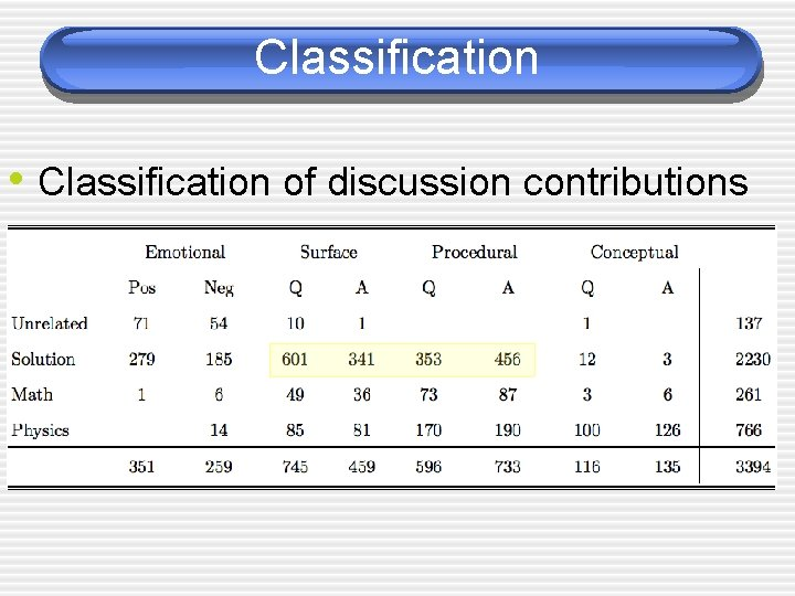 Classification • Classification of discussion contributions