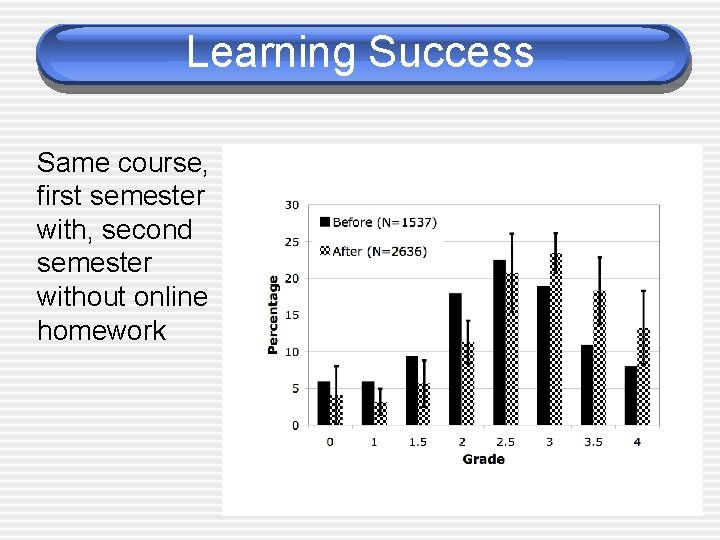 Learning Success Same course, first semester with, second semester without online homework