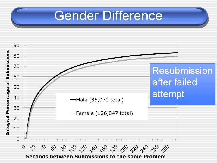 Gender Difference Resubmission after failed attempt
