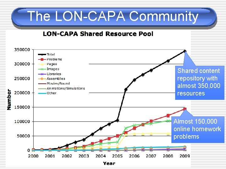 The LON-CAPA Community Shared content repository with almost 350, 000 resources Almost 150, 000