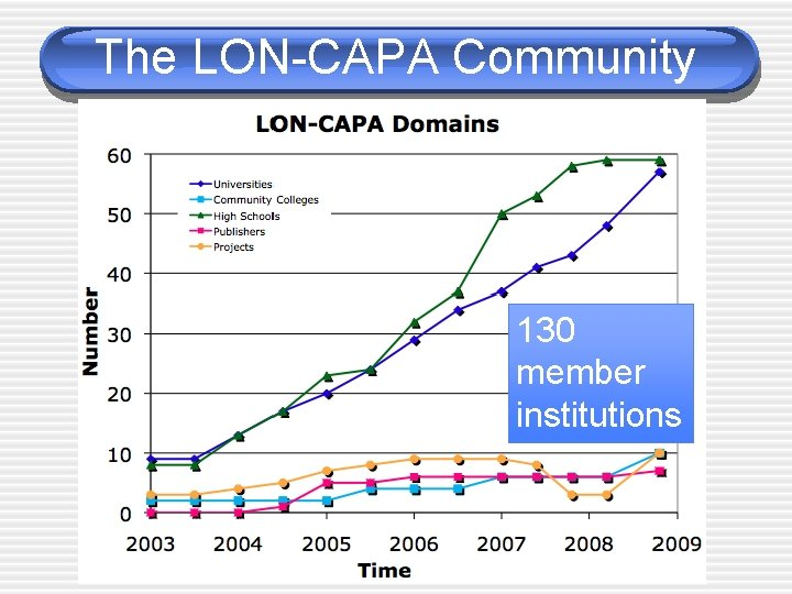 The LON-CAPA Community 130 member institutions
