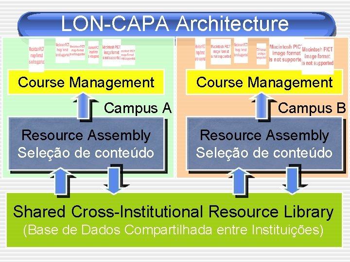 LON-CAPA Architecture Course Management Campus A Resource Assembly Seleção de conteúdo Course Management Campus