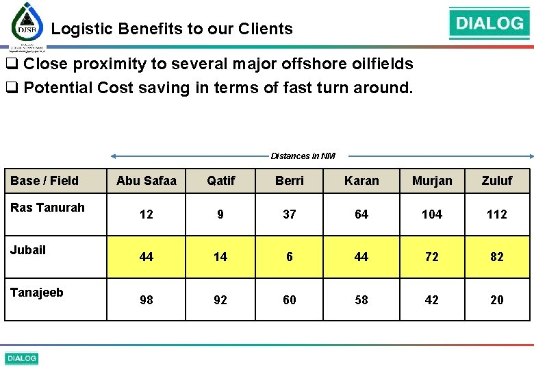 Logistic Benefits to our Clients q Close proximity to several major offshore oilfields q