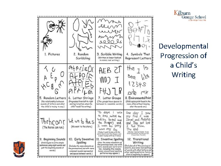 Developmental Progression of a Child's Writing