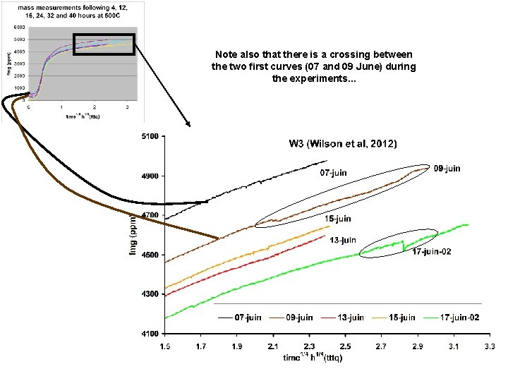 Note also that there is a crossing between the two first curves (07 and