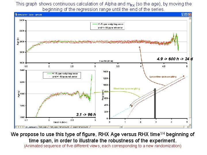This graph shows continuous calculation of Alpha and m. RX (so the age), by