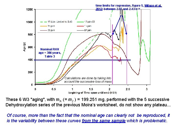 time limits for regression, figure 5, Wilson et al, 2012: between 2. 07 and